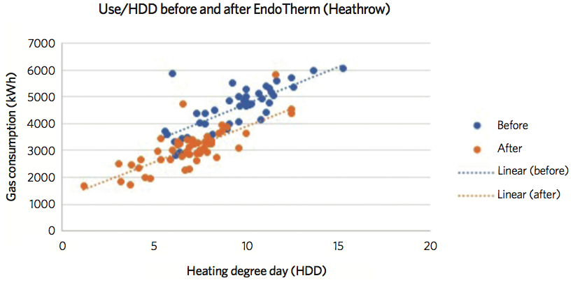 Before/After EndoTherm graph (Heathrow)